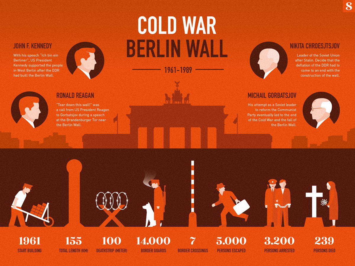 Fall of the Berlin Wall⁠